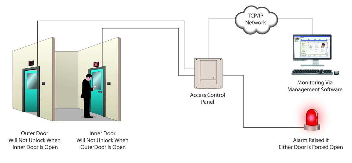... personnel or other beings such as livestock when an access door is unlocked. An interlocking door system provides an ideal solution to this problem.  sc 1 st  Nortech Control Systems & Door Interlock Solutions | Nortech Control Systems Ltd