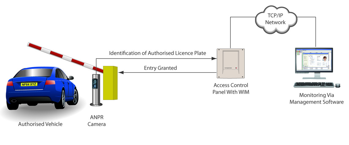 Nedap licence plate id solutions nortech control systems ltd