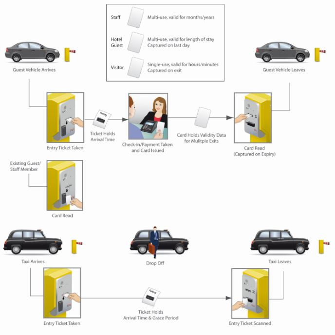 Nortech Hotel Parking & Hotel Revenue solution diagram