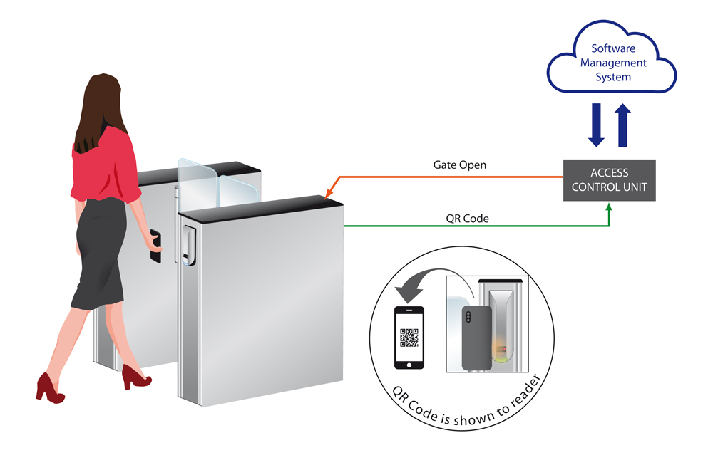 Visitor Access Control solution diagram