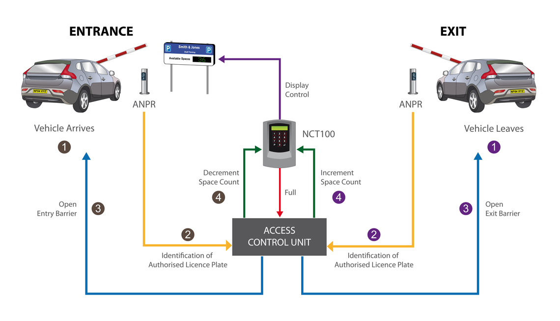 Vehicle Access With Counting Using ANPR solution diagram