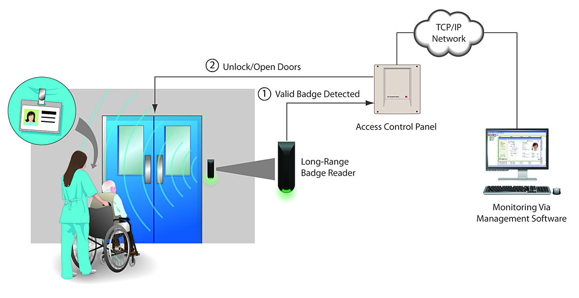 Hands-Free Access Control solution diagram